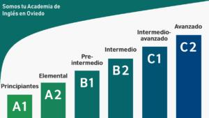 niveles_ingles